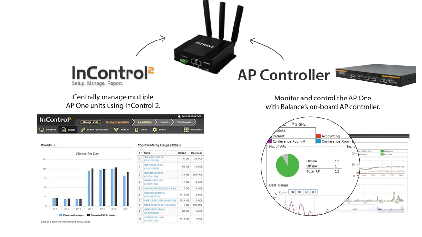 central-management_AP-One-Rugged-11ac