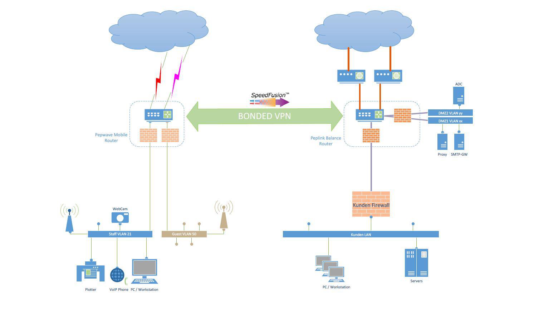 advanced_network