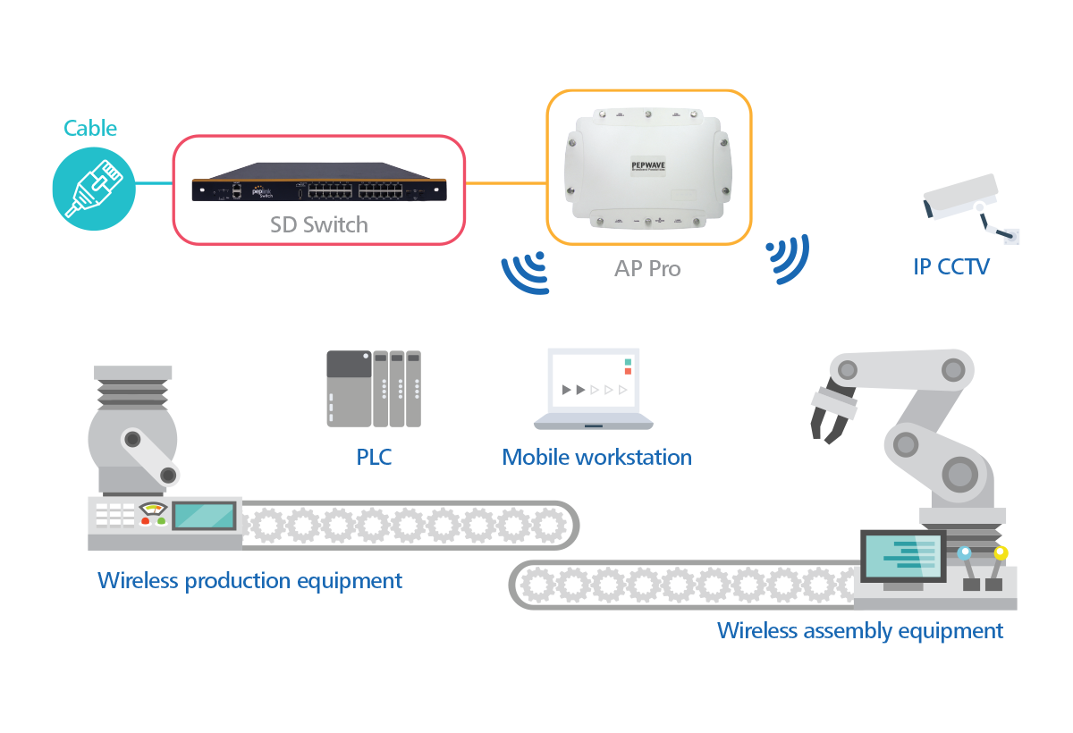 ap-pro-application-industrial-connectivity-l