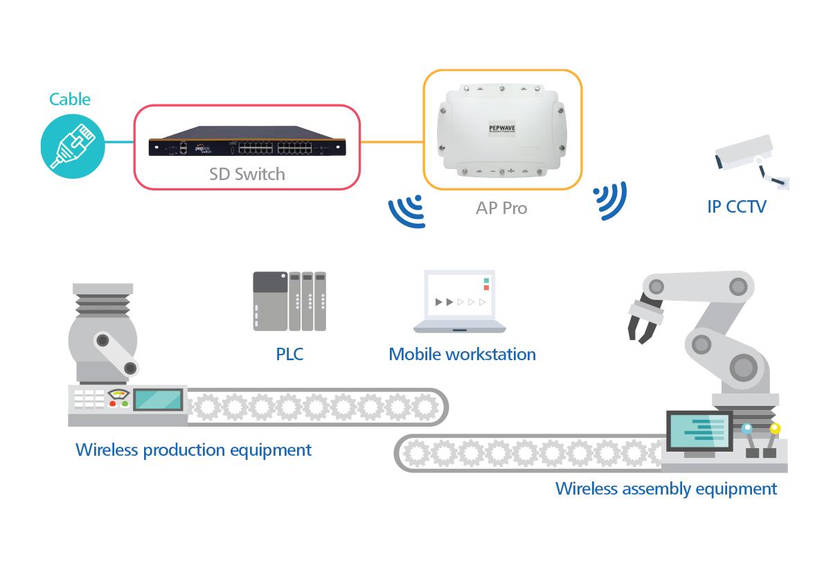 ap-pro-application-industrial-connectivity-l