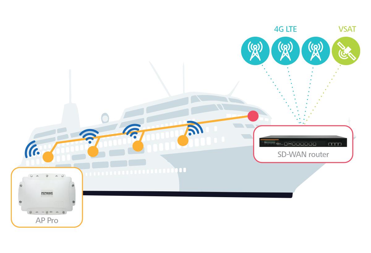 ap-pro-application-marine-connectivity-l